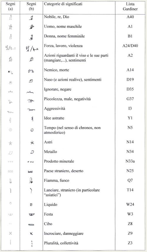 tabella-3-geroglifici.jpg